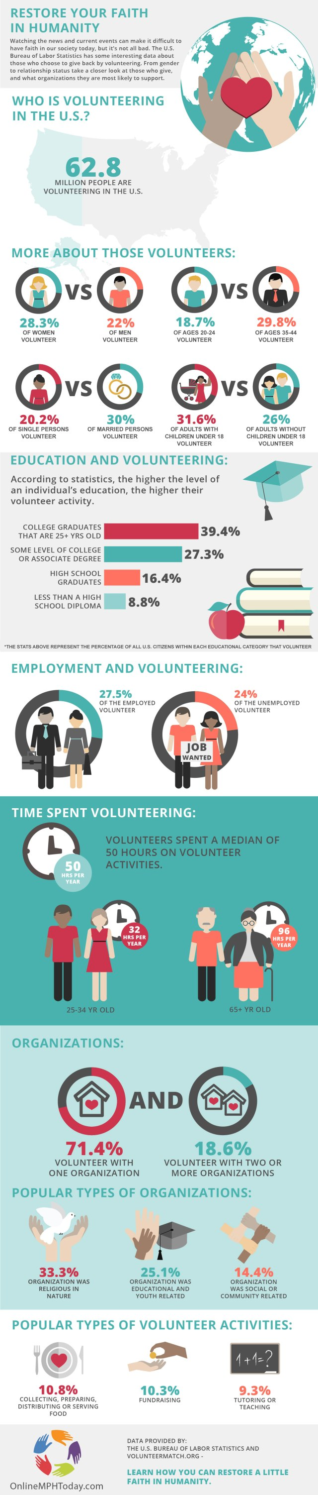 Volunteerism Inforgraphic